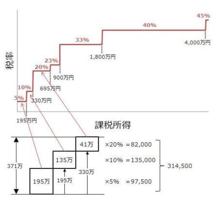 速算表を使わず、段階的に税額を求めて加算していく計算の仕方