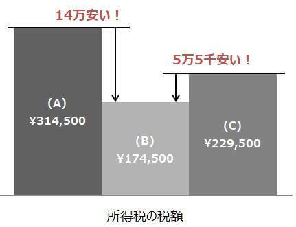 所得税の税額は、青色申告特別控除65万控除が一番安くなりました。
