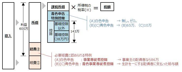 青色申告の全体像。経費と認められる部分と、青色申告特別控除。