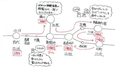 スタンプラリーの行程。山陽、神鉄、阪急、阪神を乗り継いで2時間ほどでゴール。
