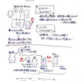 グラフィックファシリテーション/グラフィックレコーディング その1