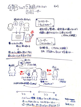 グラファシ・グラレコのこと。仕事柄困ってることが解決できるのではないかと期待。そんなことを描いた図。
