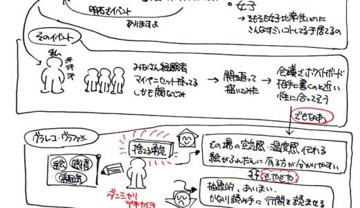 グラフィックファシリテーション/グラフィックレコーディング その2