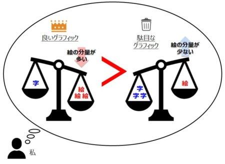 字の分量より、絵の分量が多い方が良いグラフィックだ!との私の思い込み