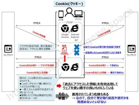 Cookieの説明です。やってることは「過去にアクセスした情報の保管と呼び出し」なので単純ですが、便利と悪用の諸刃の剣です。