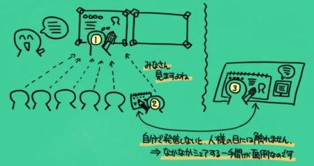 グラレコのイメージ図です。