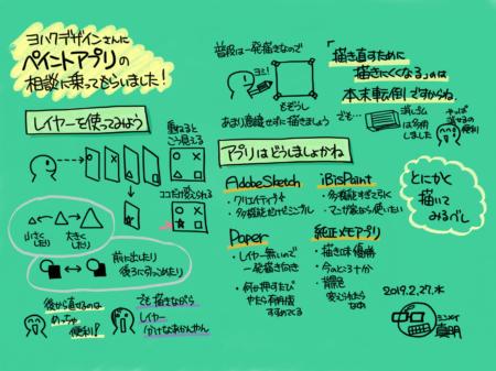 ヨハクデザインにペイントアプリの相談に乗ってもらった時のグラレコです。