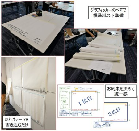 セッションで使う模造紙の準備