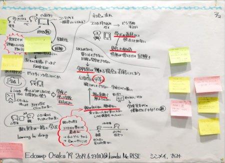 ICT教育 ICT教育っていりますか?遠隔授業をどう活用していく? のグラフィック2