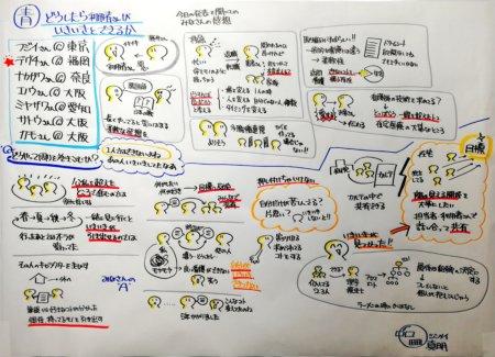 私が描いたグループ討議のグラフィック