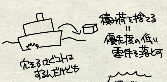 沈みそうな船から積み荷を捨てる図