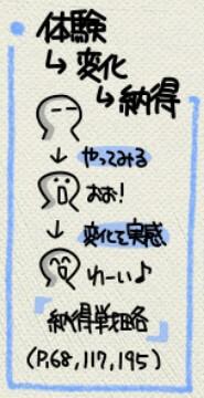 体験→変化→納得 の絵