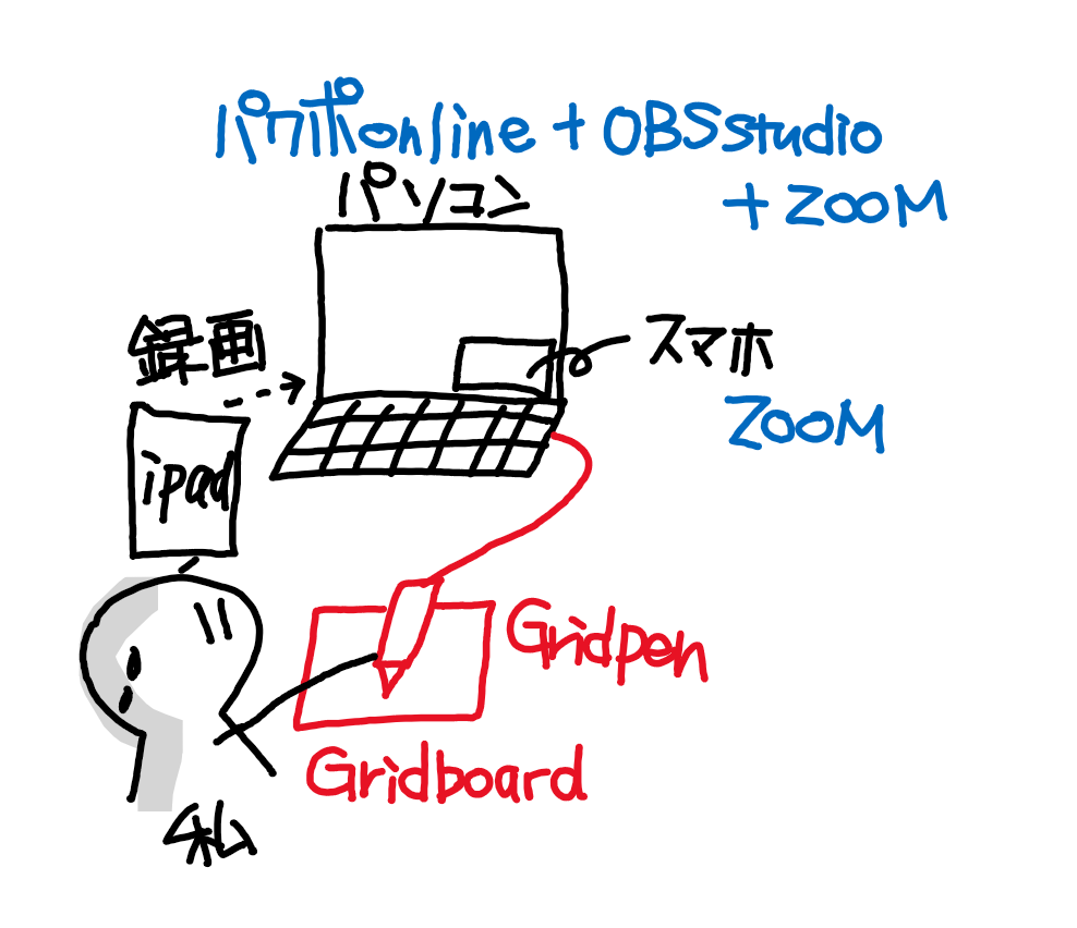 撮影風景の図(GridpenとGridboardで描きましたよ)